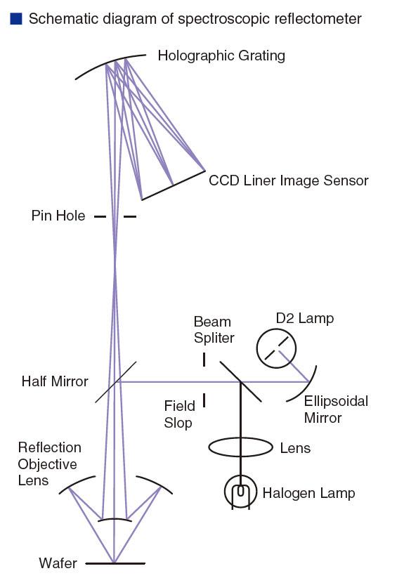 thin film thickness measurement techniques pdf